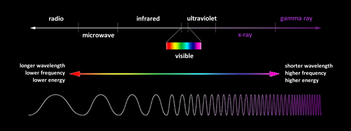 Ionizing Electromagnetic Radiation